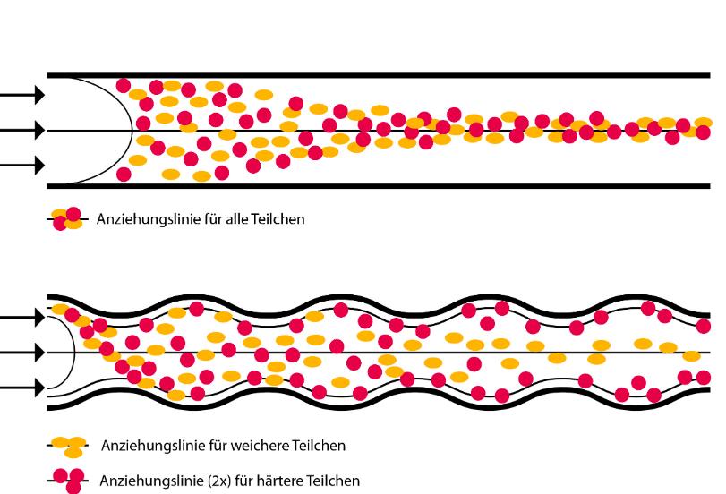 Teilchen im Mikrokanal - Uni Bayreuth - mit unterschiedlichen Seitenwänden