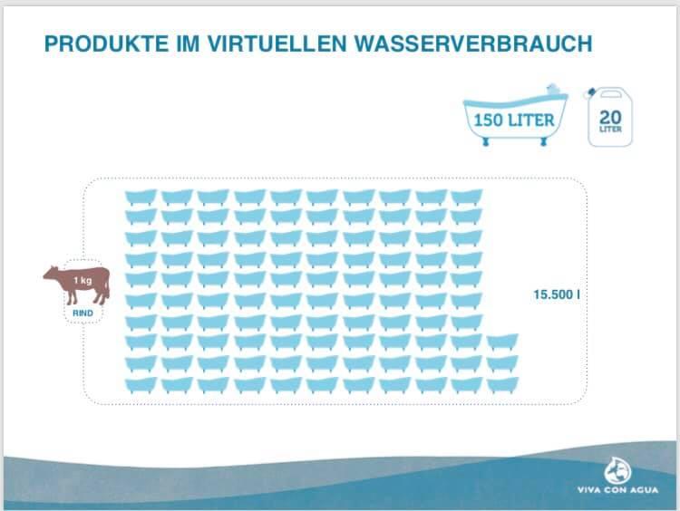Grafik Virtueller Wasserverbrauch bei Rindfleisch