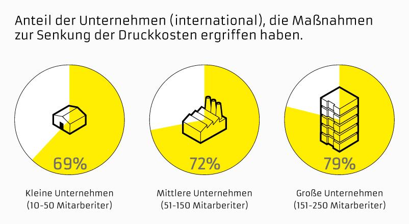 Anteil der Unternehmen (international), die Maßnahmen zur Senkung der Durckkosten ergriffen haben. Foto: baier Bürosysteme GmbH.