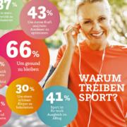 Nur etwa ein Drittel der Deutschen sind laut Umfrage regelmäßig sportlich aktiv: 66 Prozent von ihnen treiben Sport, um gesund zu bleiben. Foto: djd/Magnesium Diasporal/iStock