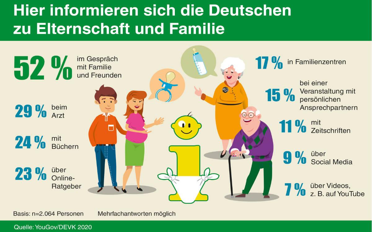 Laut Umfrage informieren sich die Deutschen zum Thema Elternschaft am liebsten im persönlichen Gespräch mit Familie und Freunden. Foto: djd/DEVK