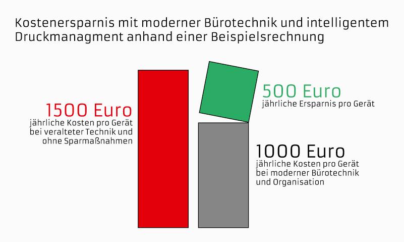 Kostenersparnis mit modernster Bürotechnik und intelligentem Druckmanagement anhand einer Beispielrechnung. Foto: baier Bürosysteme GmbH.